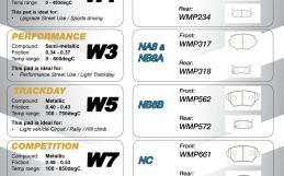 Mazda MX5 Pad Guide